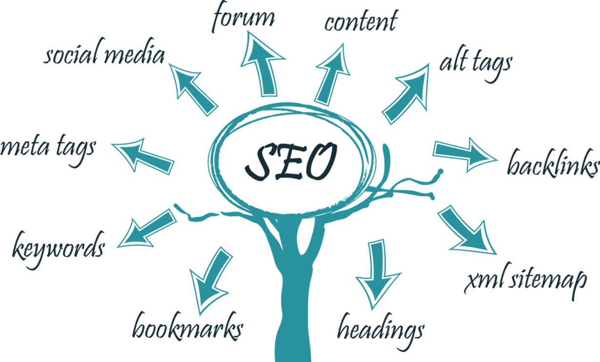 team local marketing seo and internet marketing services